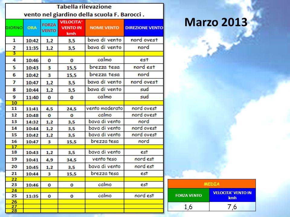 Marzo 2013 MEDIA FORZA VENTO VELOCITA VENTO IN kmh 1,6 7,6