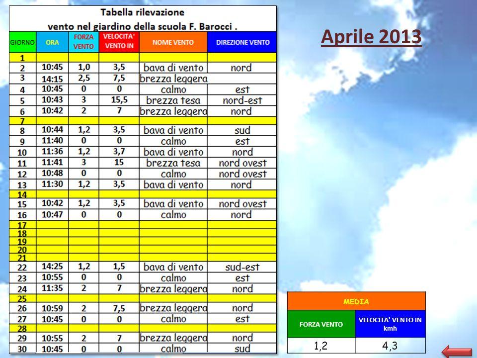 Aprile 2013 MEDIA FORZA VENTO VELOCITA VENTO IN kmh 1,2 4,3