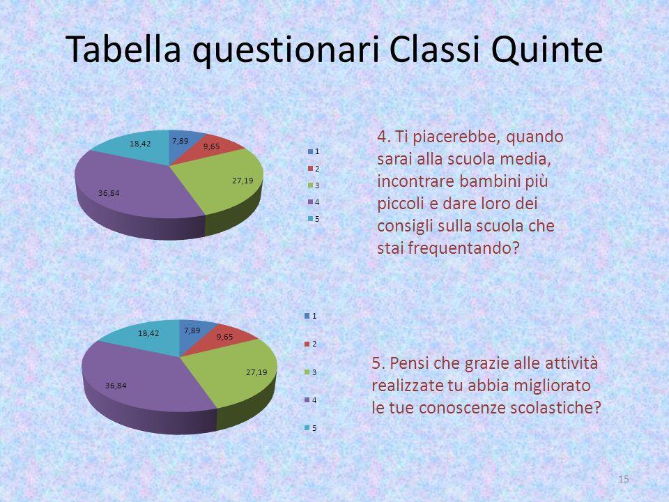 Tabella questionari Classi Quinte