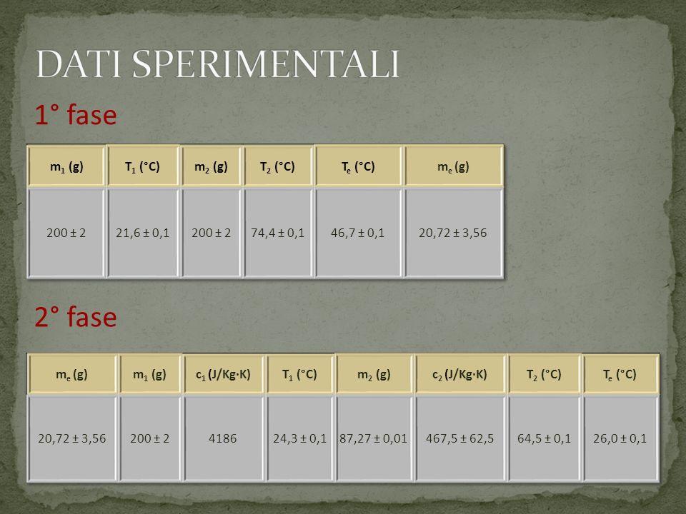 DATI SPERIMENTALI 1° fase 2° fase m1 (g) T1 (°C) m2 (g) T2 (°C)
