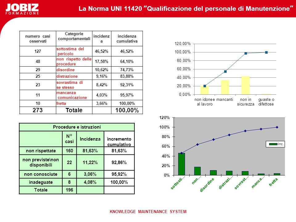 La Norma UNI 11420 Qualificazione del personale di Manutenzione