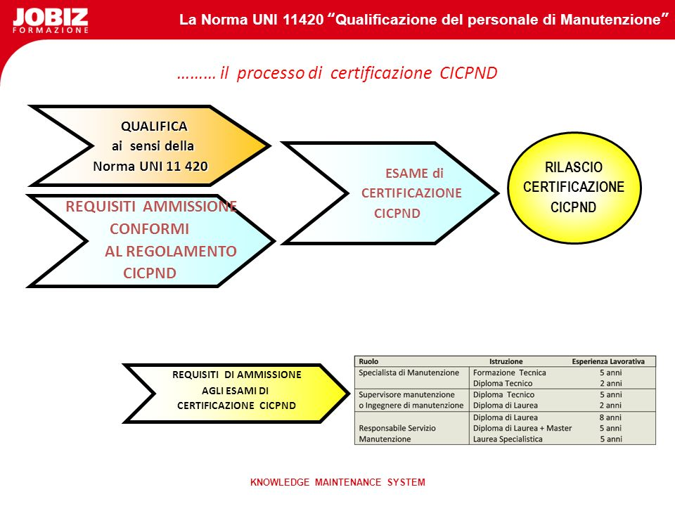 ……… il processo di certificazione CICPND