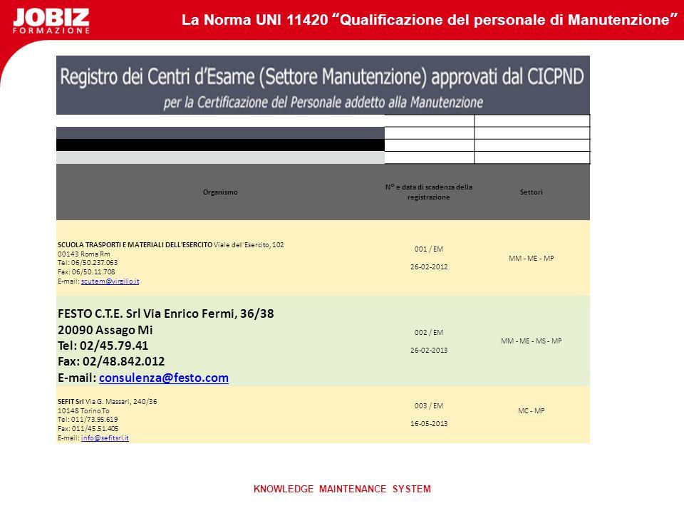 N° e data di scadenza della registrazione KNOWLEDGE MAINTENANCE SYSTEM