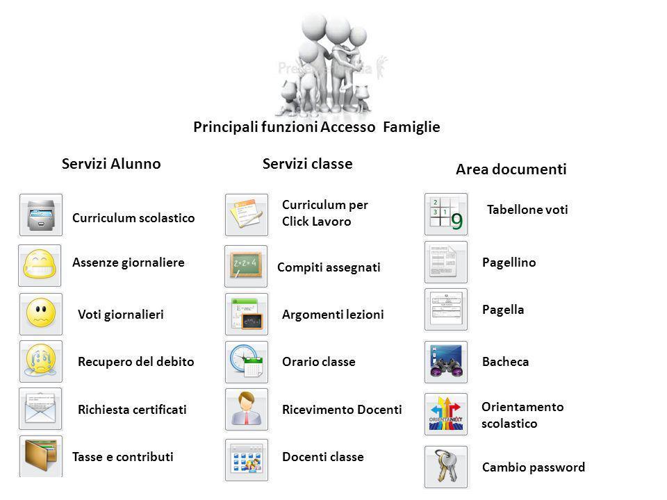 Principali funzioni Accesso Famiglie