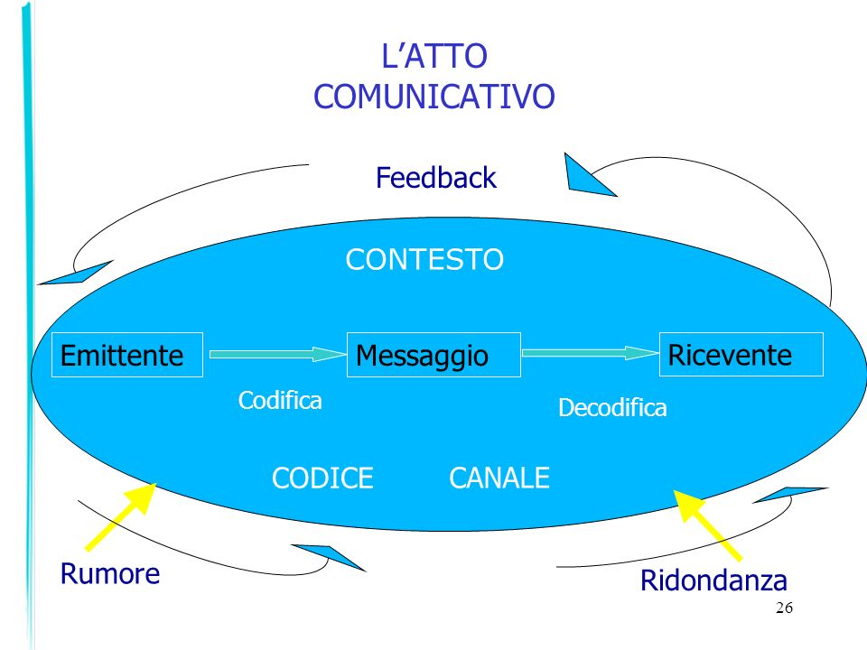 L'ATTO COMUNICATIVO Feedback CONTESTO Emittente Messaggio Ricevente