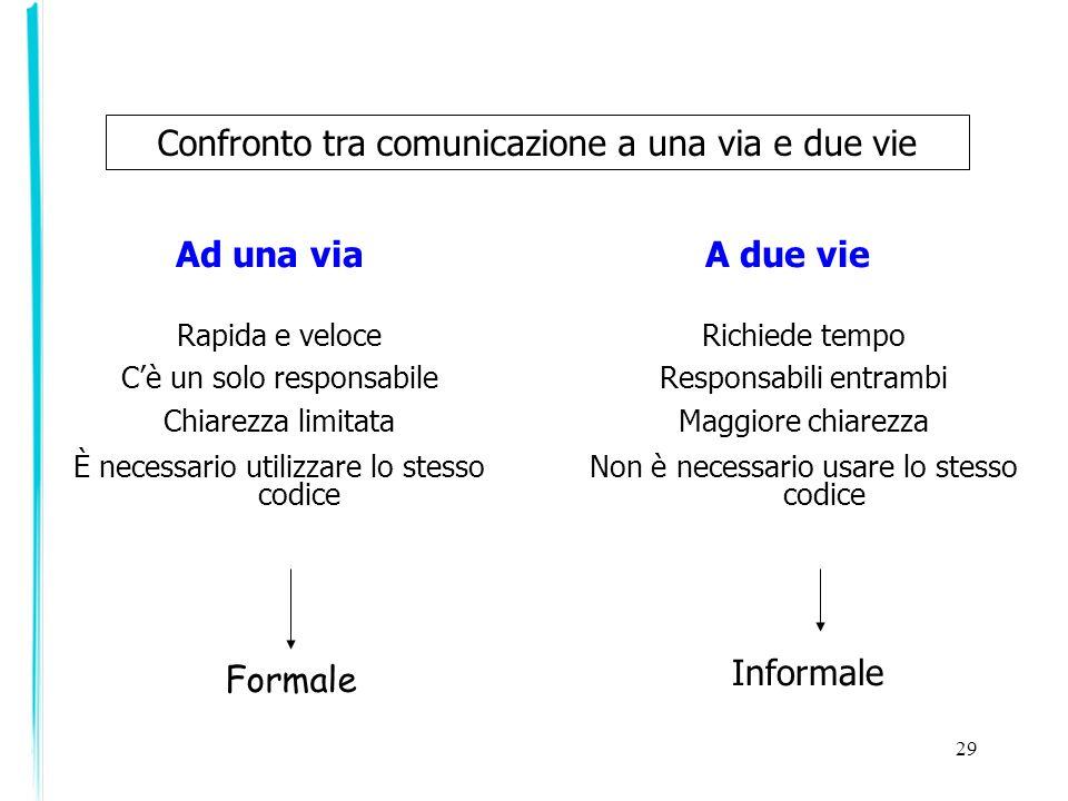 Ad una via A due vie Confronto tra comunicazione a una via e due vie