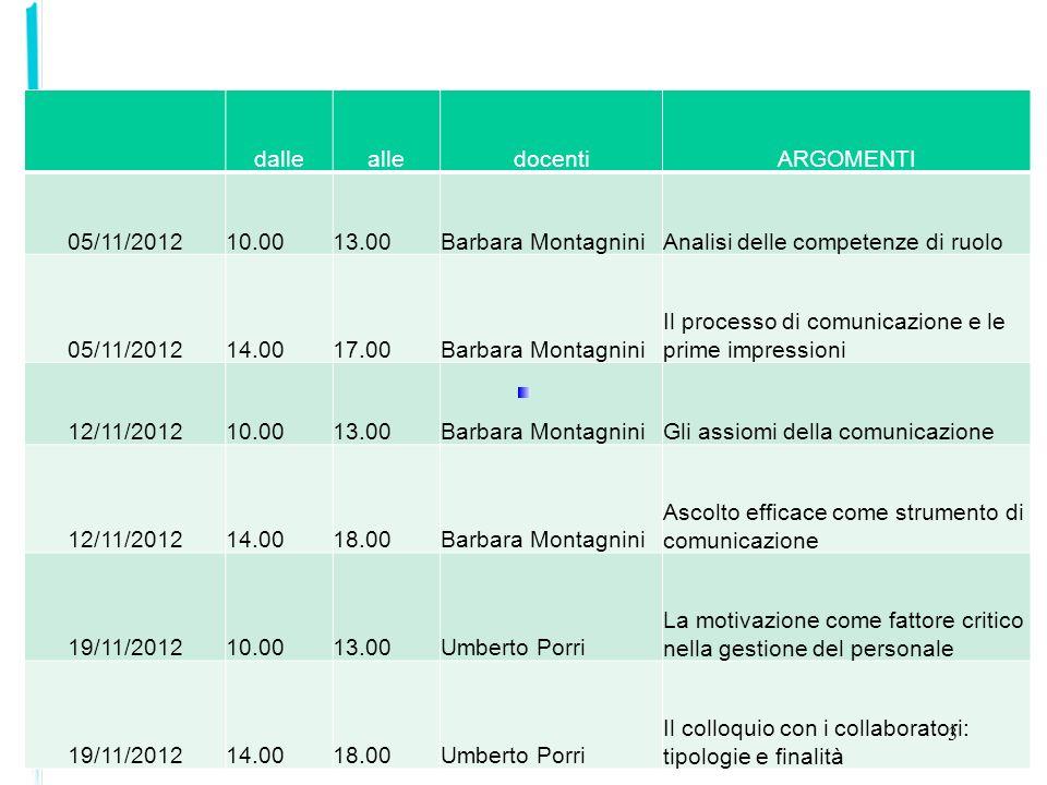 dalle alle. docenti. ARGOMENTI. 05/11/2012. 10.00. 13.00. Barbara Montagnini. Analisi delle competenze di ruolo.