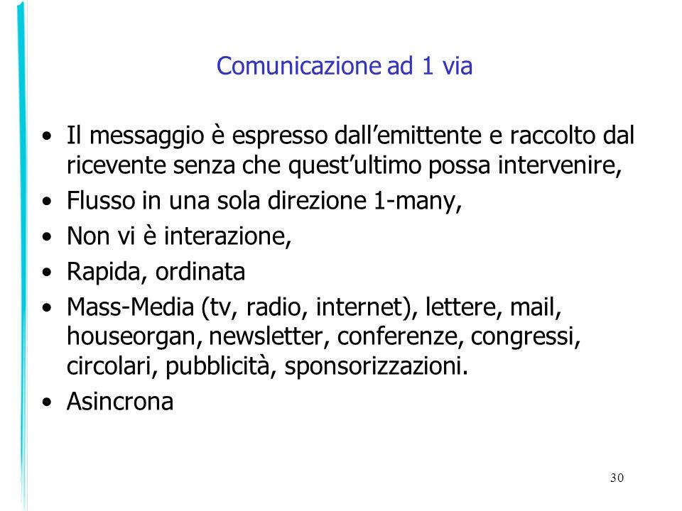 Comunicazione ad 1 via Il messaggio è espresso dall'emittente e raccolto dal ricevente senza che quest'ultimo possa intervenire,