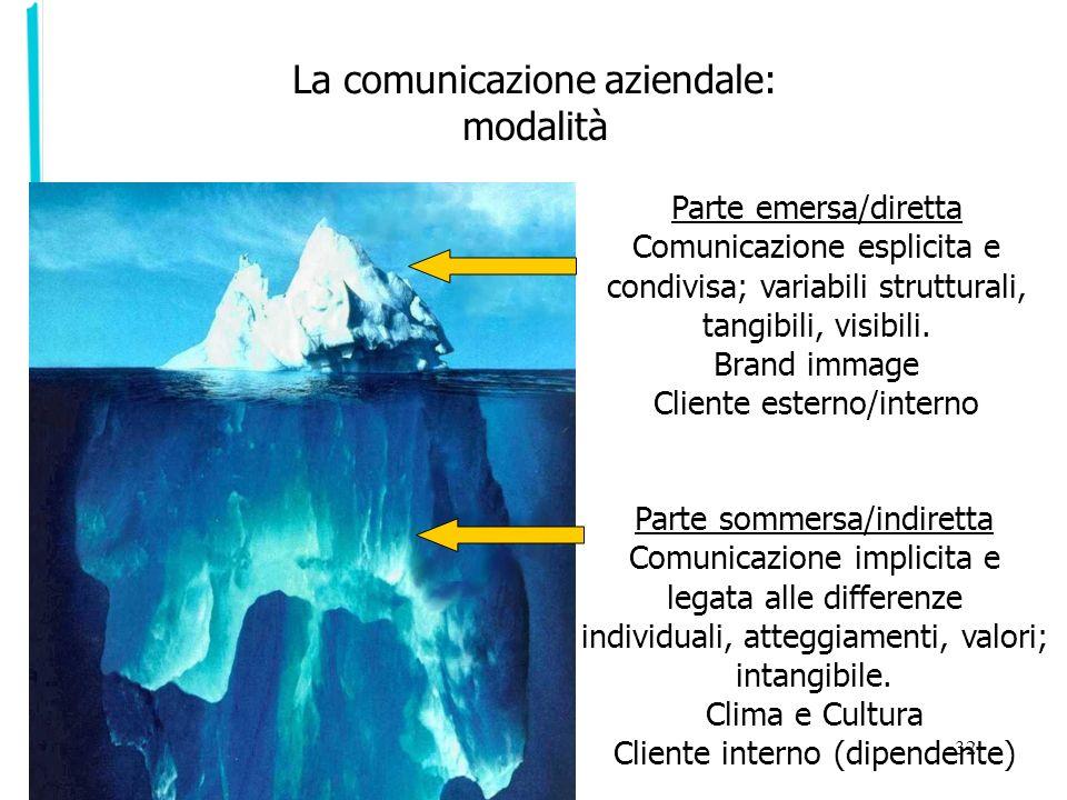 La comunicazione aziendale: modalità