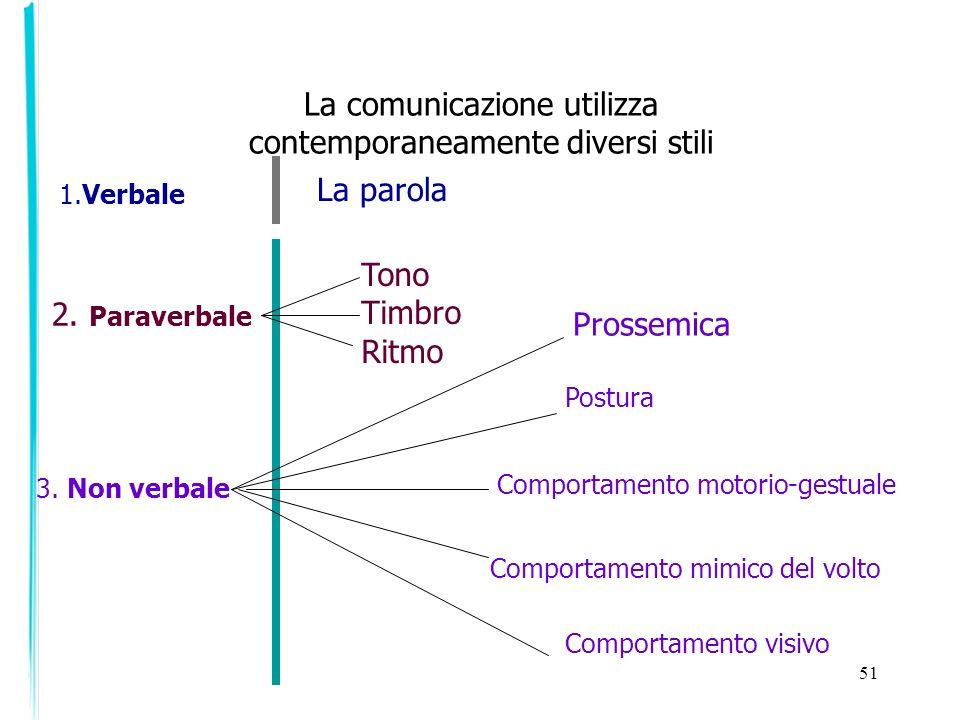 La comunicazione utilizza contemporaneamente diversi stili