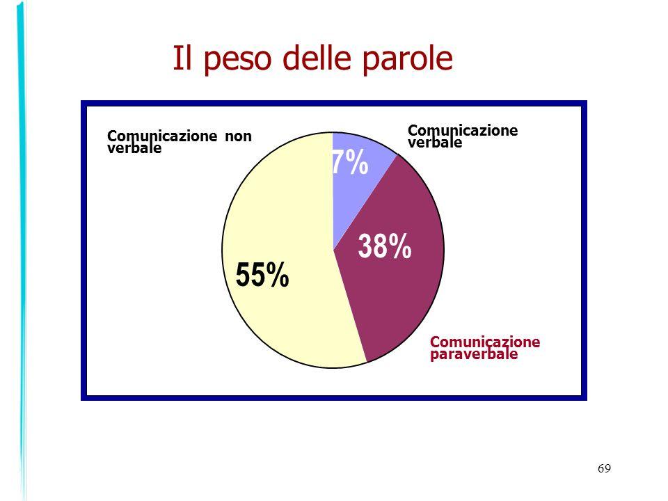 Il peso delle parole 7% 38% 55% Comunicazione verbale