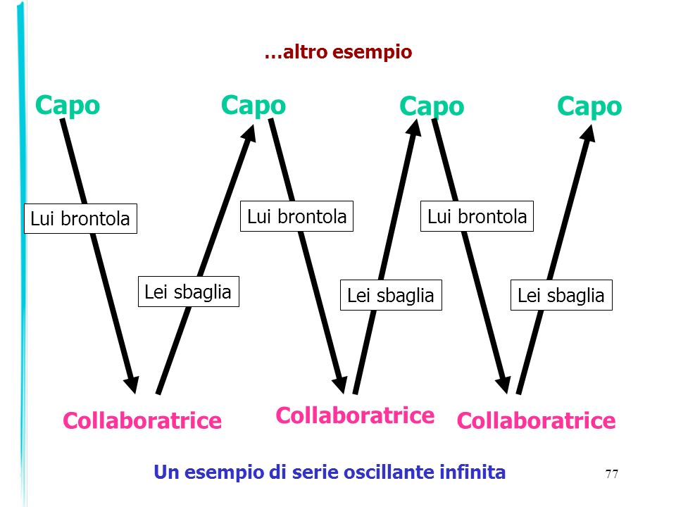 Capo Capo Capo Capo Collaboratrice Collaboratrice Collaboratrice