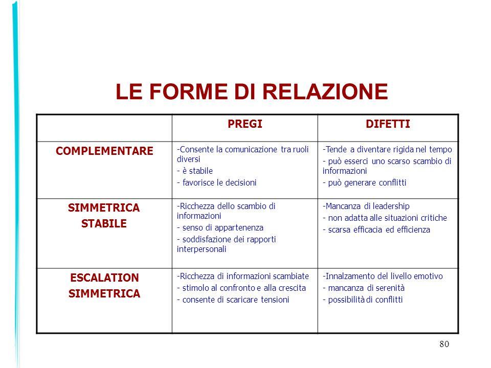 LE FORME DI RELAZIONE PREGI DIFETTI COMPLEMENTARE SIMMETRICA STABILE