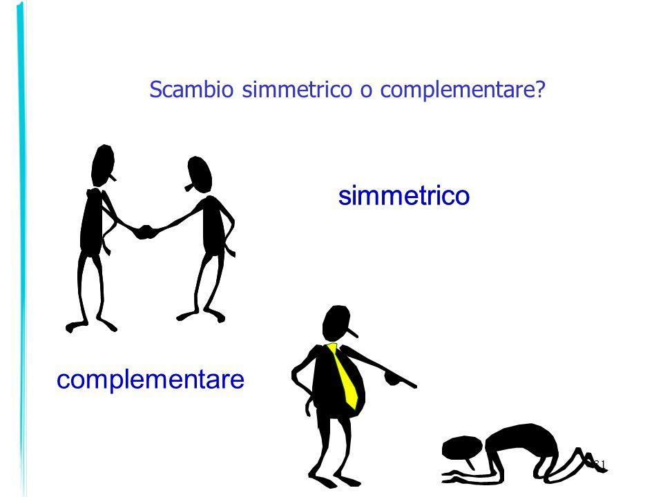 Scambio simmetrico o complementare