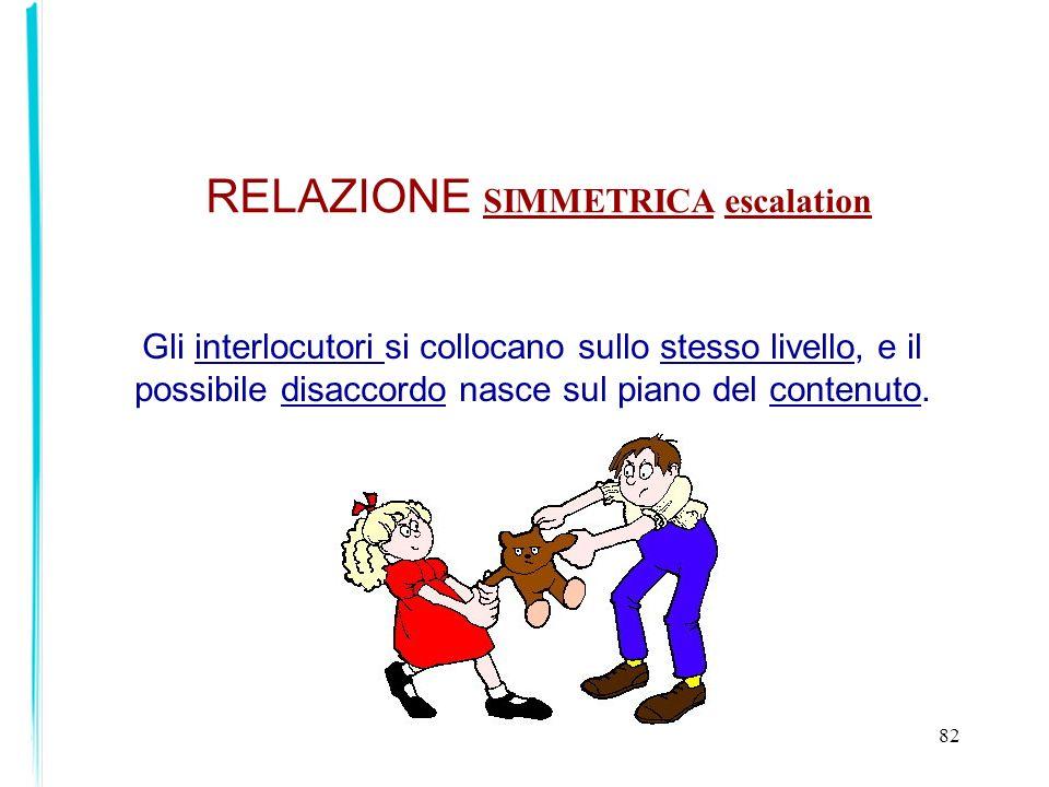 RELAZIONE SIMMETRICA escalation