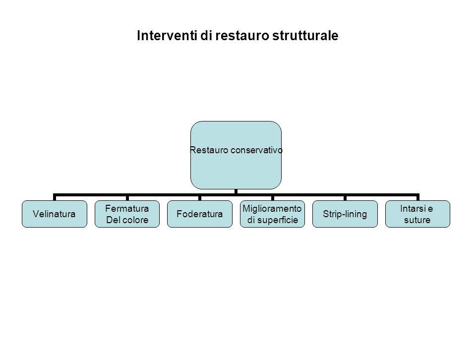 Interventi di restauro strutturale