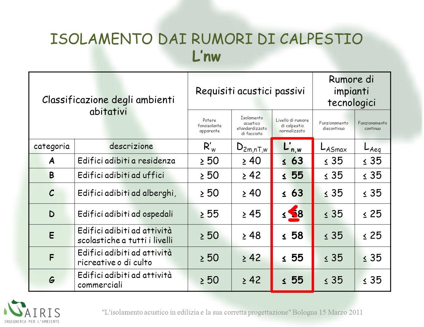 ≤ ISOLAMENTO DAI RUMORI DI CALPESTIO L'nw