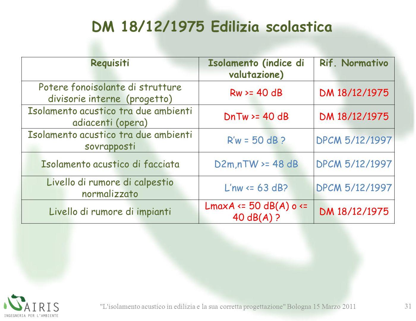 DM 18/12/1975 Edilizia scolastica Isolamento (indice di valutazione)
