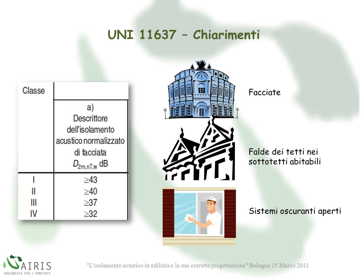 UNI 11637 – Chiarimenti Facciate