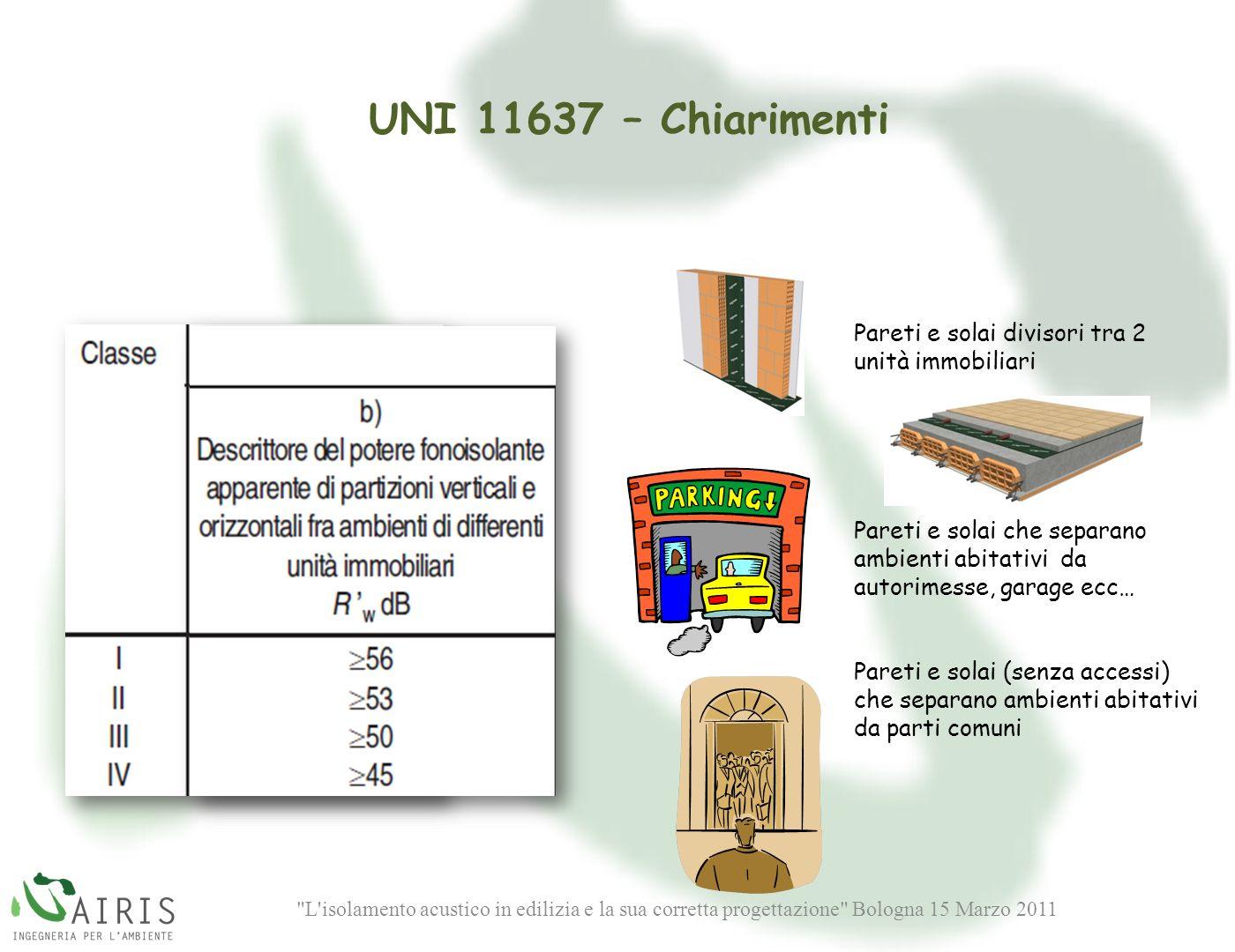 UNI 11637 – Chiarimenti Pareti e solai divisori tra 2 unità immobiliari. Pareti e solai che separano ambienti abitativi da autorimesse, garage ecc…