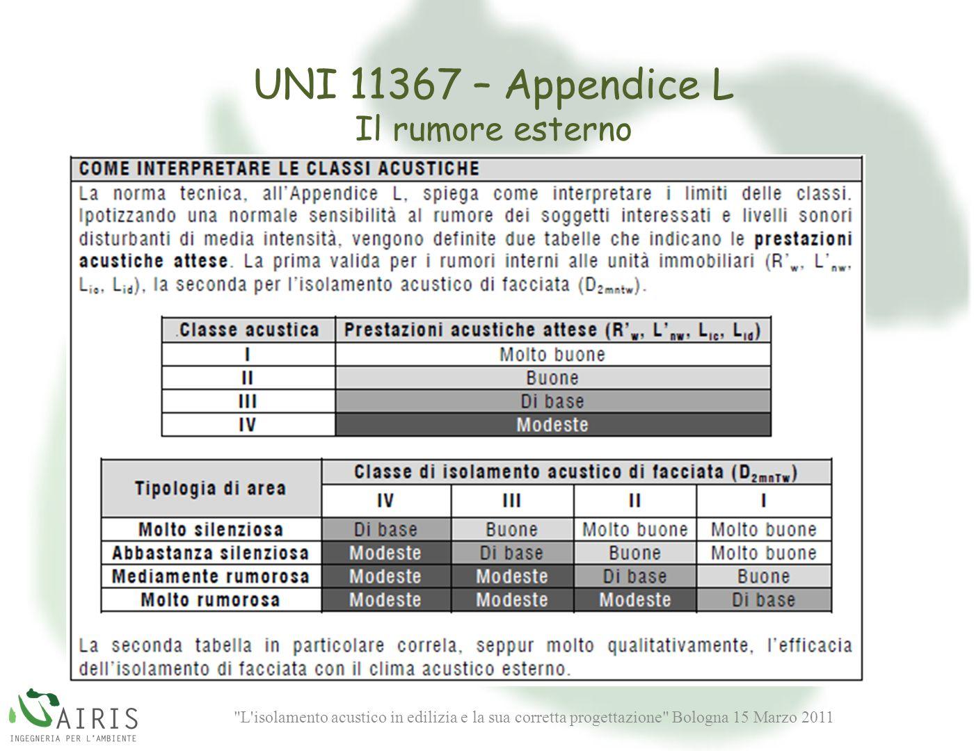 UNI 11367 – Appendice L Il rumore esterno