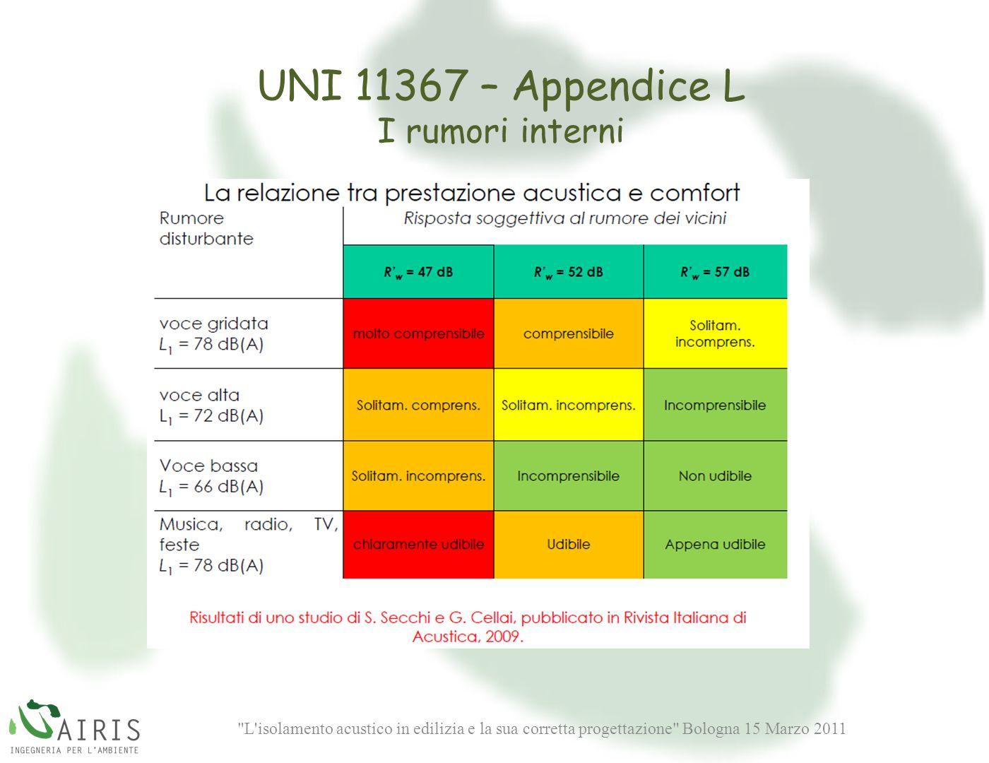 UNI 11367 – Appendice L I rumori interni