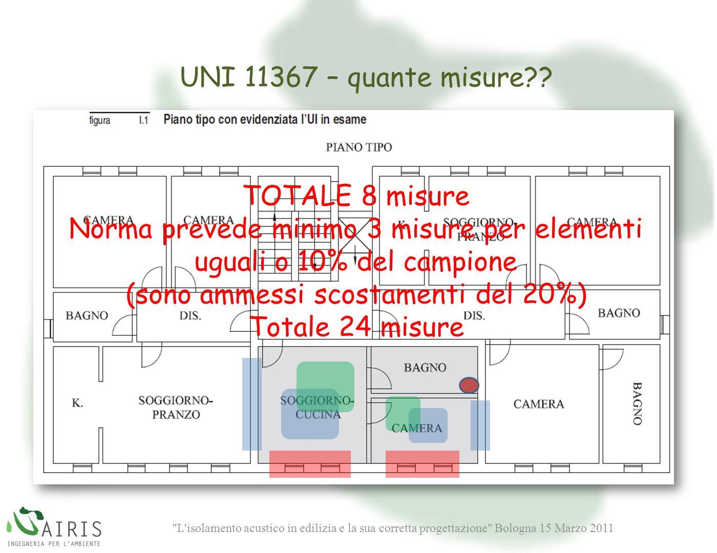 UNI 11367 – quante misure