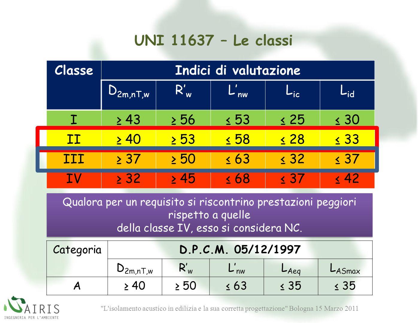 della classe IV, esso si considera NC.
