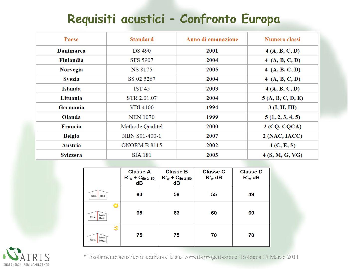 Requisiti acustici – Confronto Europa