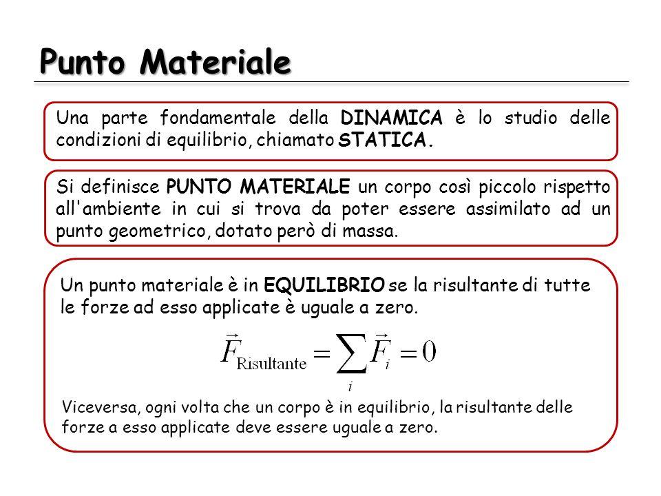 Punto MaterialeUna parte fondamentale della DINAMICA è lo studio delle condizioni di equilibrio, chiamato STATICA.