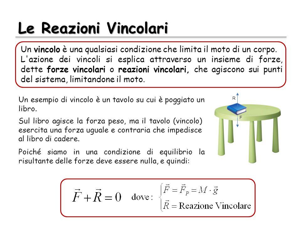 Le Reazioni Vincolari Un vincolo è una qualsiasi condizione che limita il moto di un corpo.