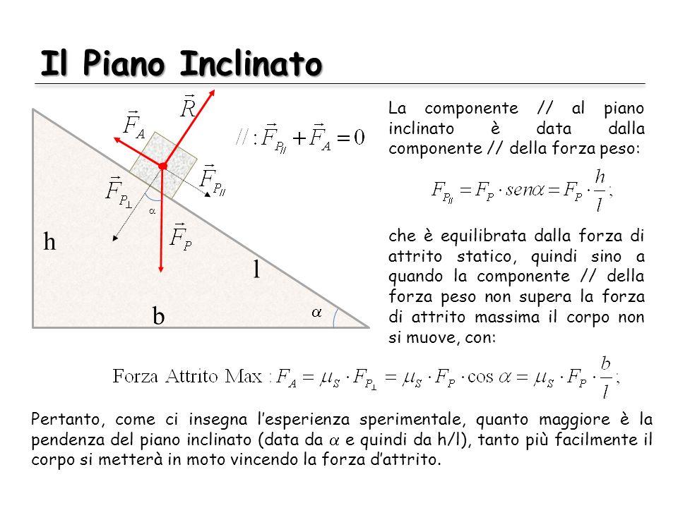 Il Piano Inclinato h. a. l. b. La componente // al piano inclinato è data dalla componente // della forza peso: