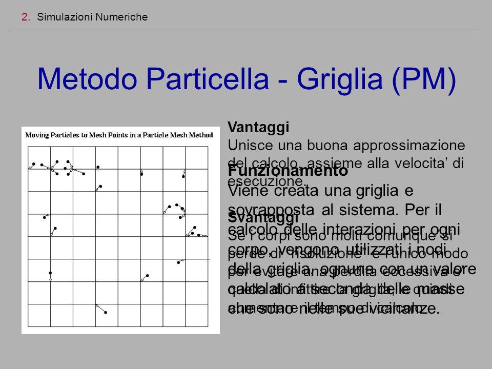 Metodo Particella - Griglia (PM)