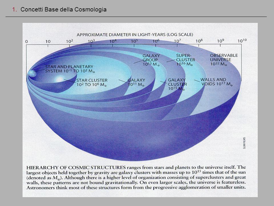 1. Concetti Base della Cosmologia