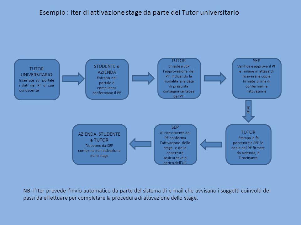 Esempio : iter di attivazione stage da parte del Tutor universitario