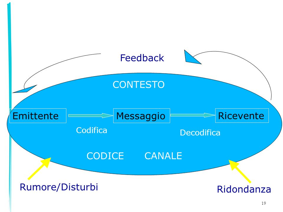 Feedback CONTESTO Emittente Messaggio Ricevente CODICE CANALE