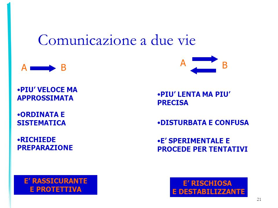 Comunicazione a due vie
