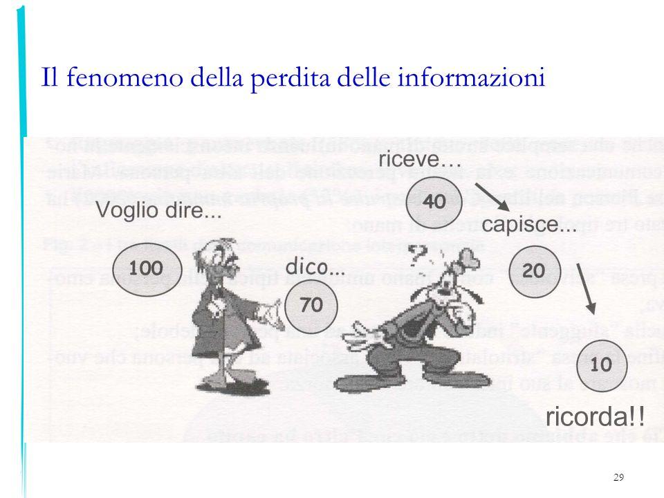 Il fenomeno della perdita delle informazioni