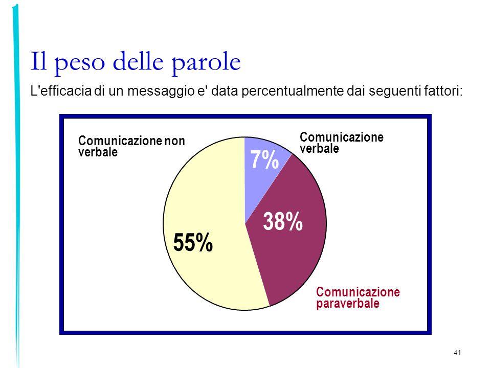 Il peso delle parole 7% 38% 55%