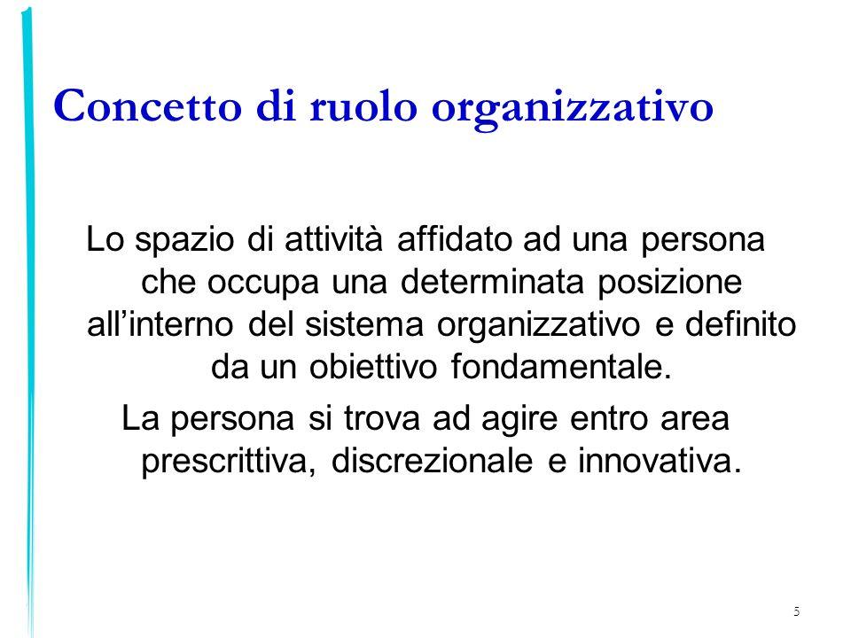 Concetto di ruolo organizzativo