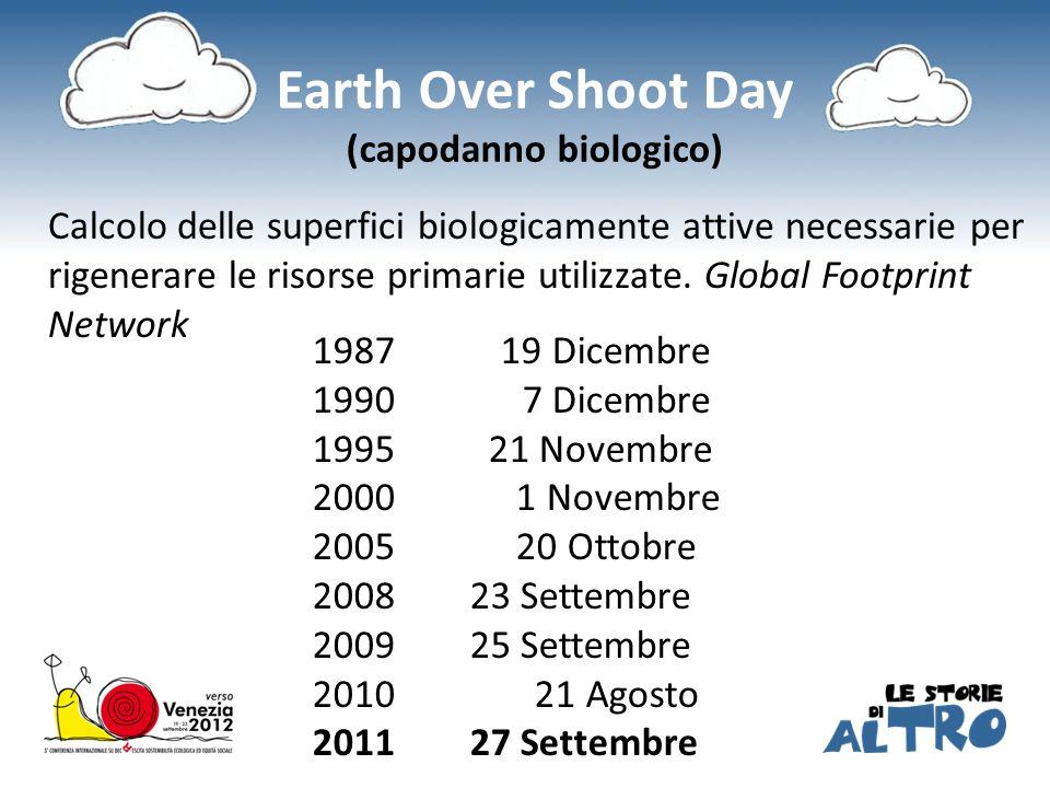 Earth Over Shoot Day (capodanno biologico)