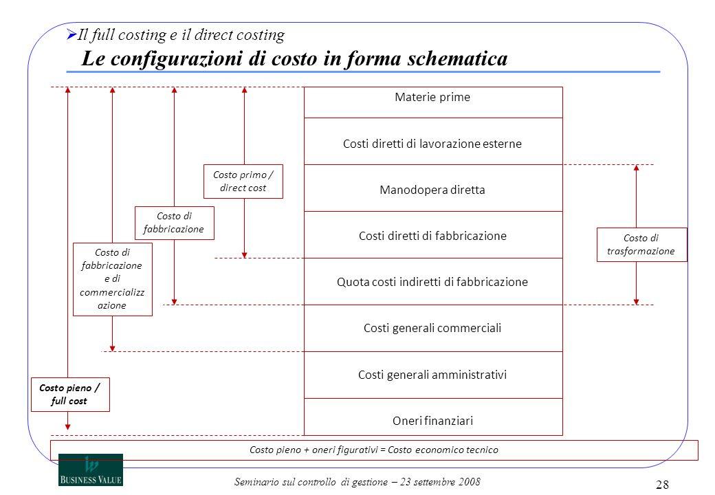 Il full costing e il direct costing Le configurazioni di costo in forma schematica