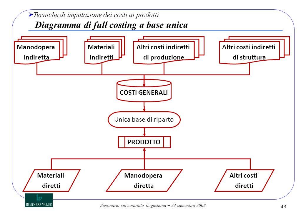 Tecniche di imputazione dei costi ai prodotti Diagramma di full costing a base unica