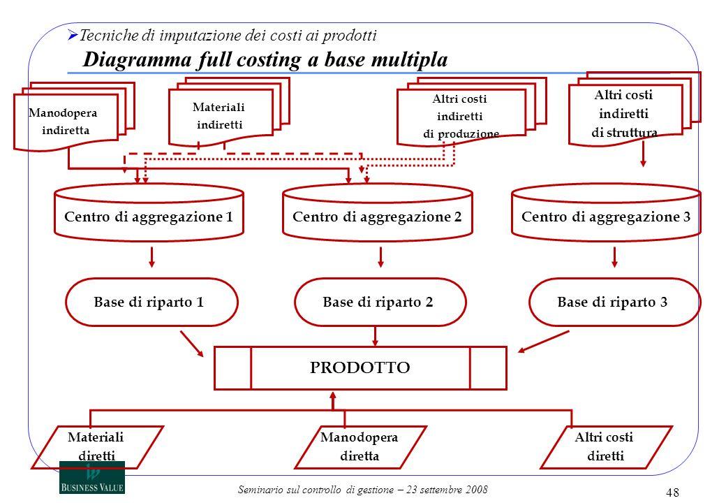 Tecniche di imputazione dei costi ai prodotti Diagramma full costing a base multipla