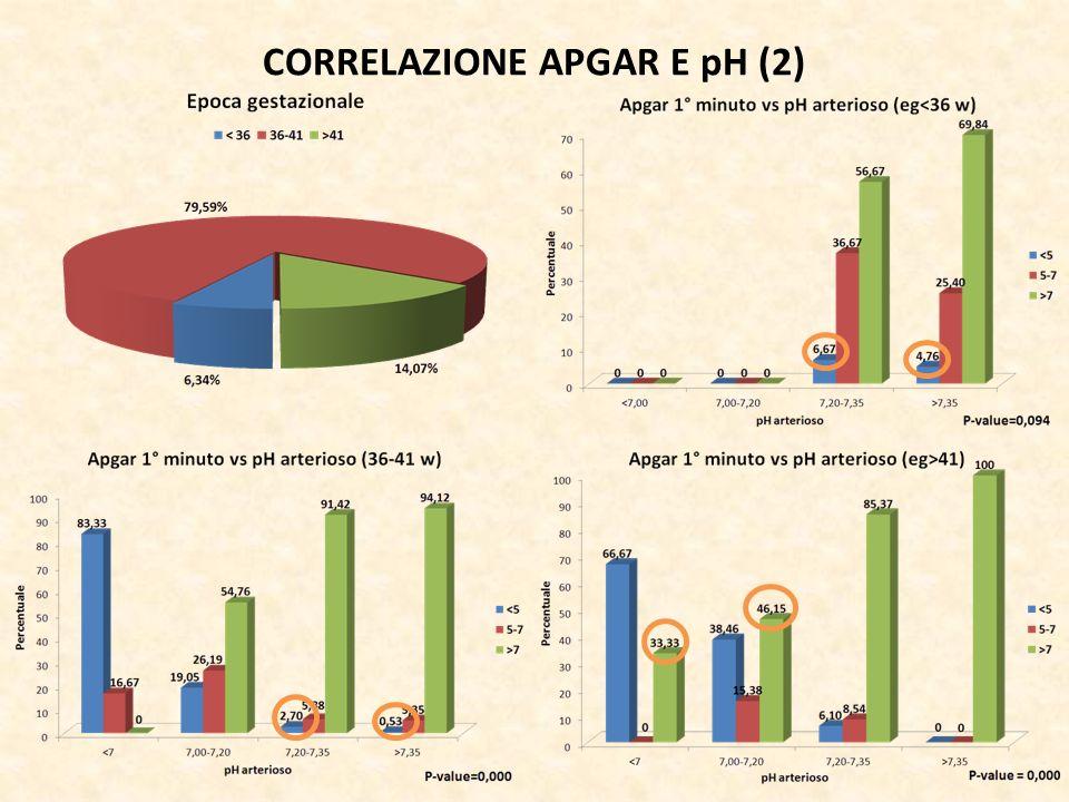 CORRELAZIONE APGAR E pH (2)