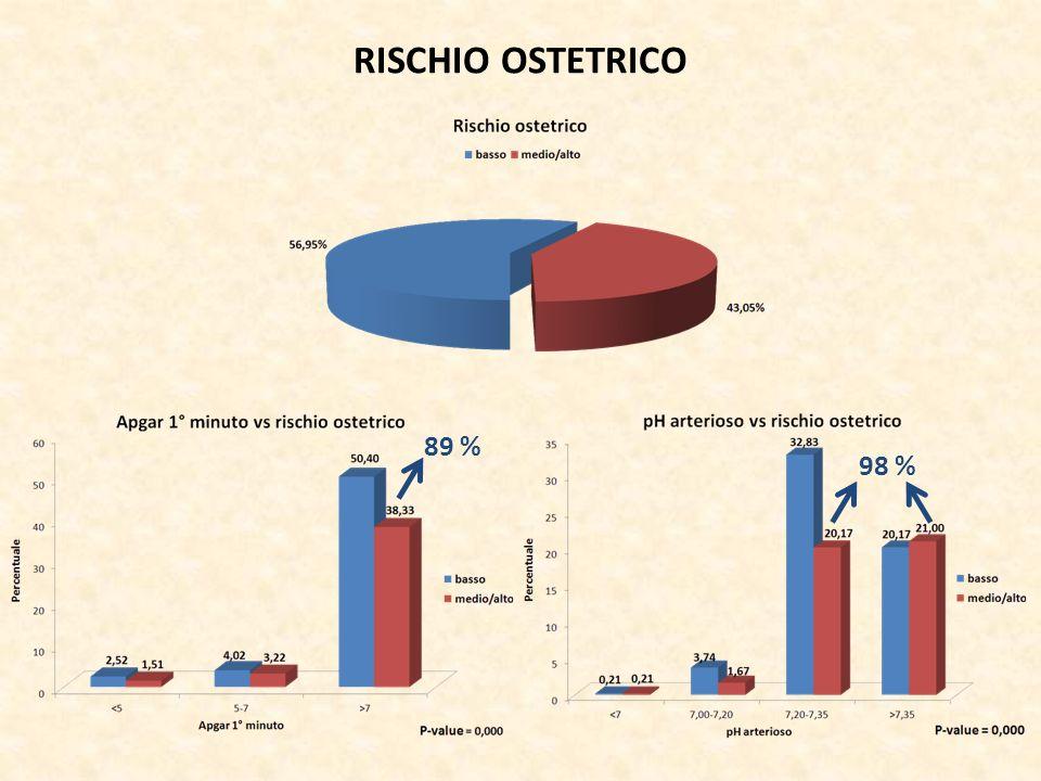 RISCHIO OSTETRICO 89 % 98 %