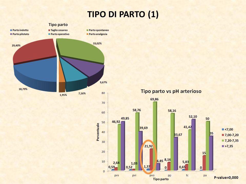 TIPO DI PARTO (1)