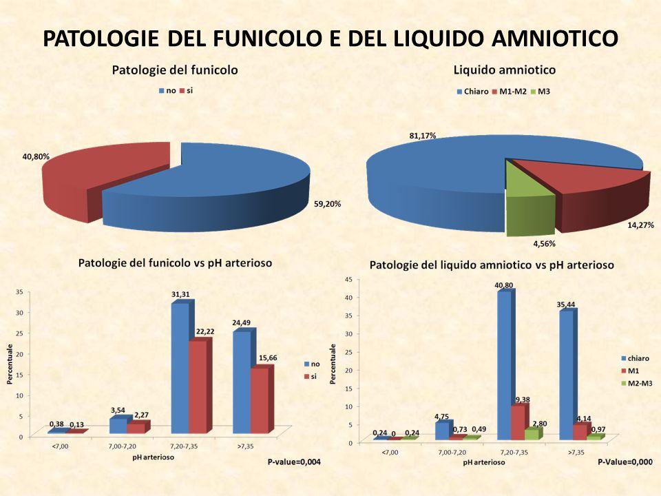 PATOLOGIE DEL FUNICOLO E DEL LIQUIDO AMNIOTICO