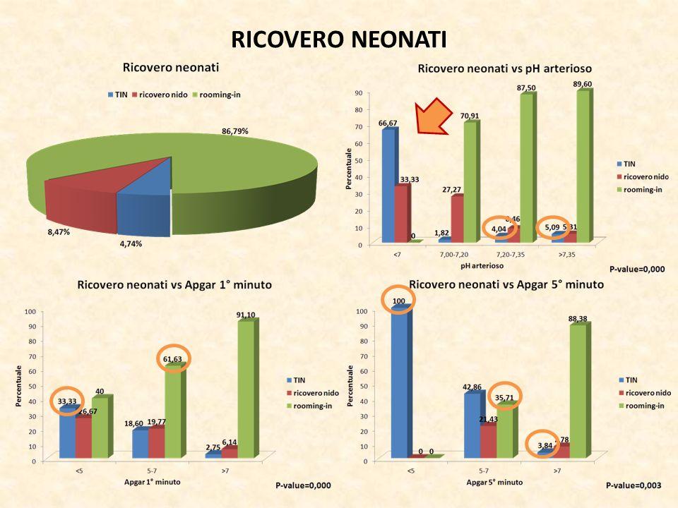 RICOVERO NEONATI