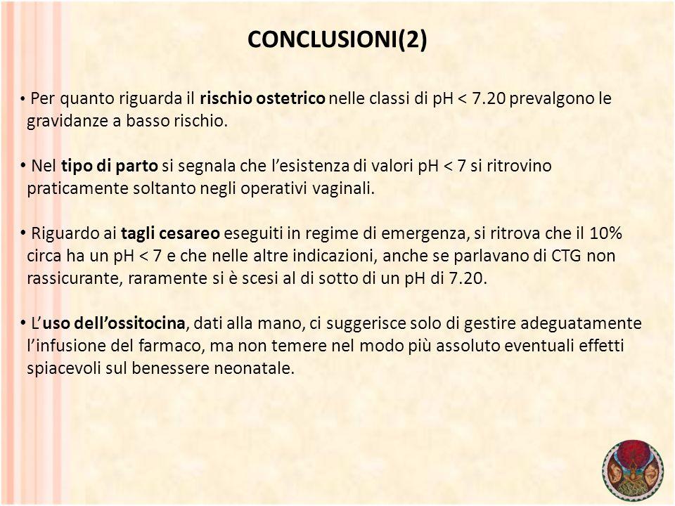 CONCLUSIONI(2) Per quanto riguarda il rischio ostetrico nelle classi di pH < 7.20 prevalgono le gravidanze a basso rischio.
